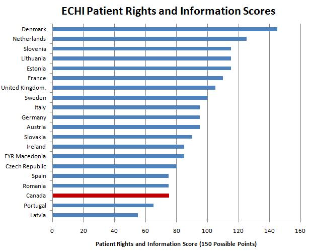 Canada v  Europe on Patient Rights: Canada Lags: In Europe